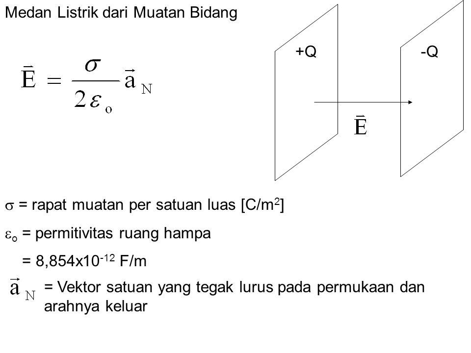Medan Listrik dari Muatan Bidang  = rapat muatan per satuan luas [C/m 2 ]  o = permitivitas ruang hampa = 8,854x10 -12 F/m = Vektor satuan yang tegak lurus pada permukaan dan arahnya keluar +Q-Q