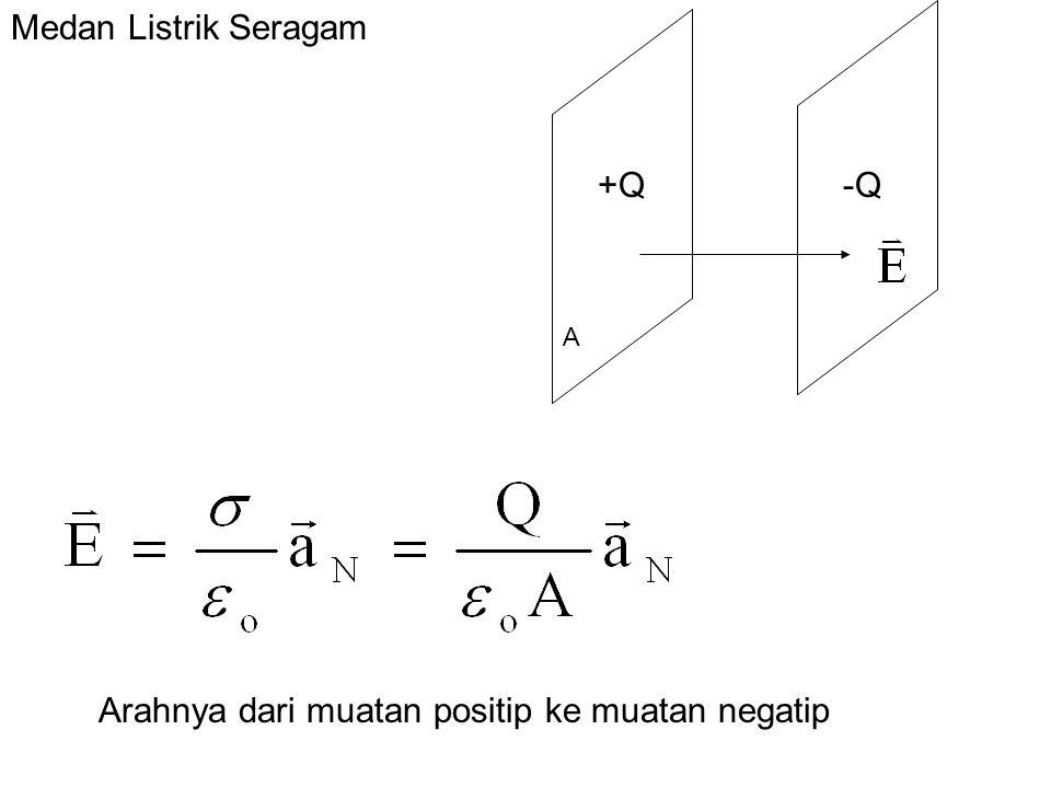 Medan Listrik Seragam +Q-Q A Arahnya dari muatan positip ke muatan negatip
