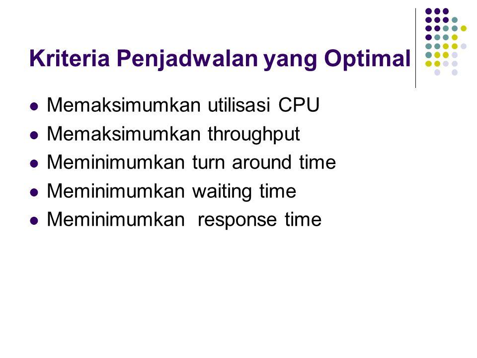 Kriteria Penjadwalan yang Optimal Memaksimumkan utilisasi CPU Memaksimumkan throughput Meminimumkan turn around time Meminimumkan waiting time Meminim
