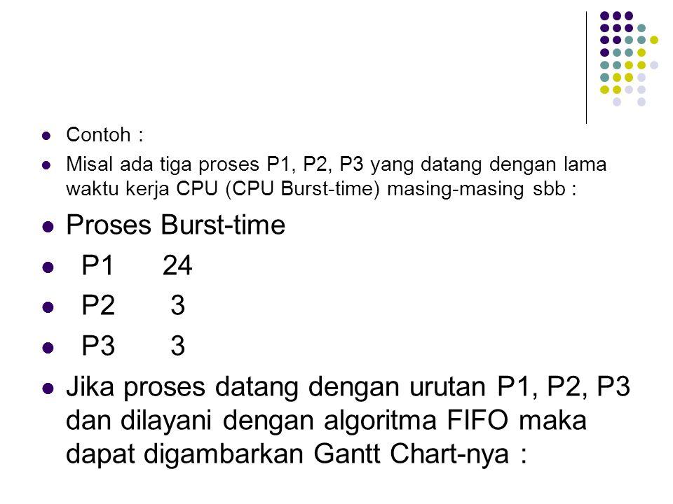 Contoh : Misal ada tiga proses P1, P2, P3 yang datang dengan lama waktu kerja CPU (CPU Burst-time) masing-masing sbb : Proses Burst-time P1 24 P2 3 P3 3 Jika proses datang dengan urutan P1, P2, P3 dan dilayani dengan algoritma FIFO maka dapat digambarkan Gantt Chart-nya :