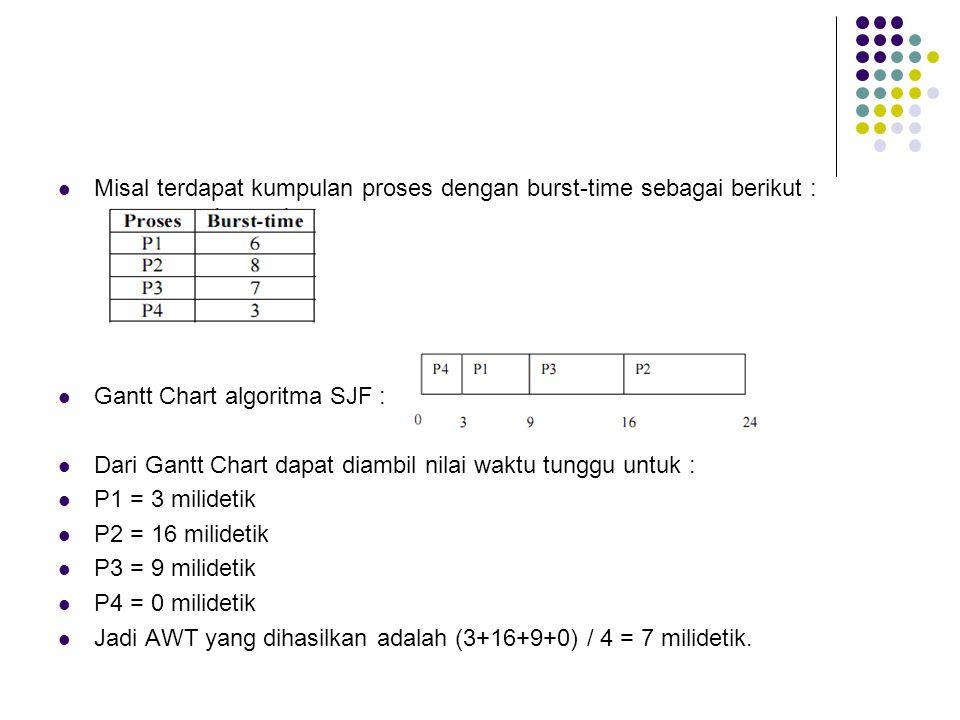 Misal terdapat kumpulan proses dengan burst-time sebagai berikut : Gantt Chart algoritma SJF : Dari Gantt Chart dapat diambil nilai waktu tunggu untuk : P1 = 3 milidetik P2 = 16 milidetik P3 = 9 milidetik P4 = 0 milidetik Jadi AWT yang dihasilkan adalah (3+16+9+0) / 4 = 7 milidetik.