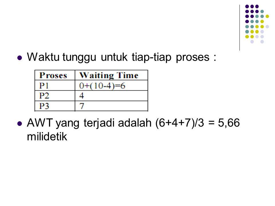 Waktu tunggu untuk tiap-tiap proses : AWT yang terjadi adalah (6+4+7)/3 = 5,66 milidetik