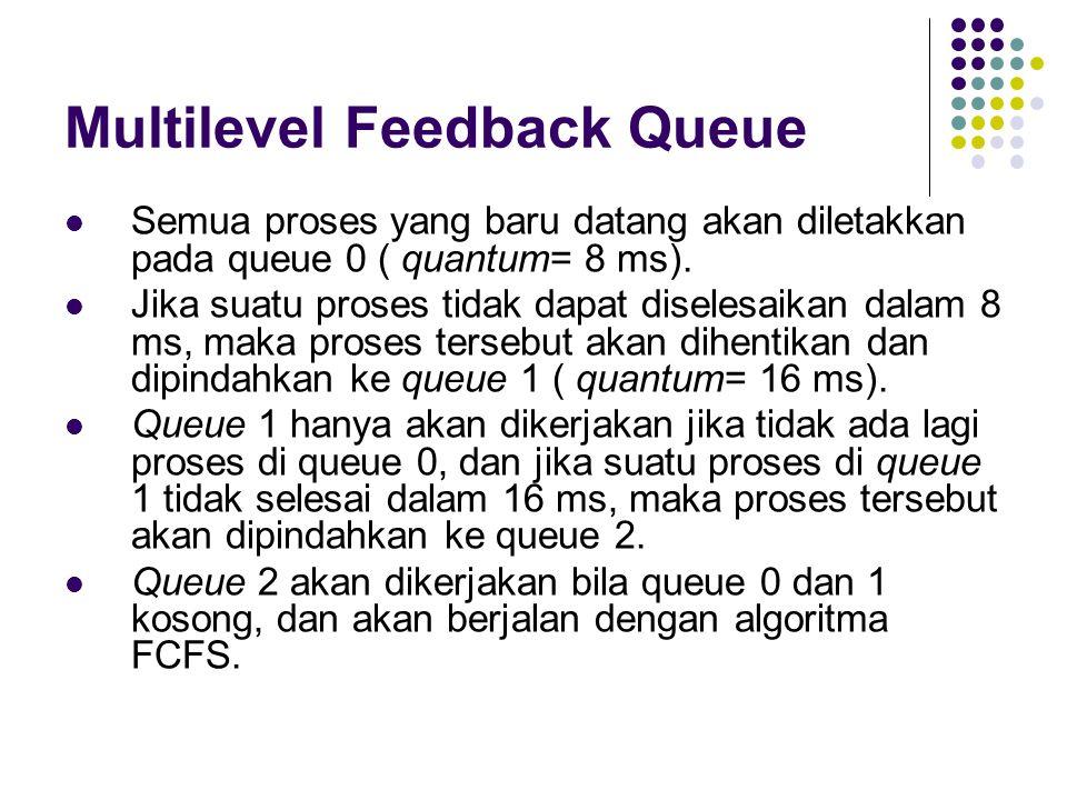 Multilevel Feedback Queue Semua proses yang baru datang akan diletakkan pada queue 0 ( quantum= 8 ms). Jika suatu proses tidak dapat diselesaikan dala