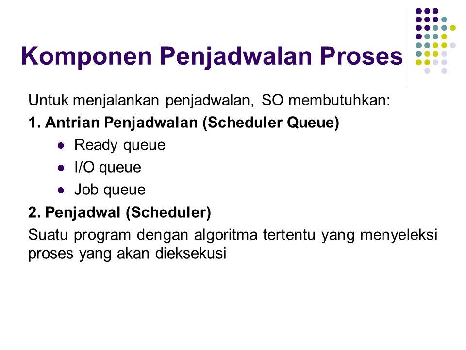 Komponen Penjadwalan Proses Untuk menjalankan penjadwalan, SO membutuhkan: 1. Antrian Penjadwalan (Scheduler Queue) Ready queue I/O queue Job queue 2.