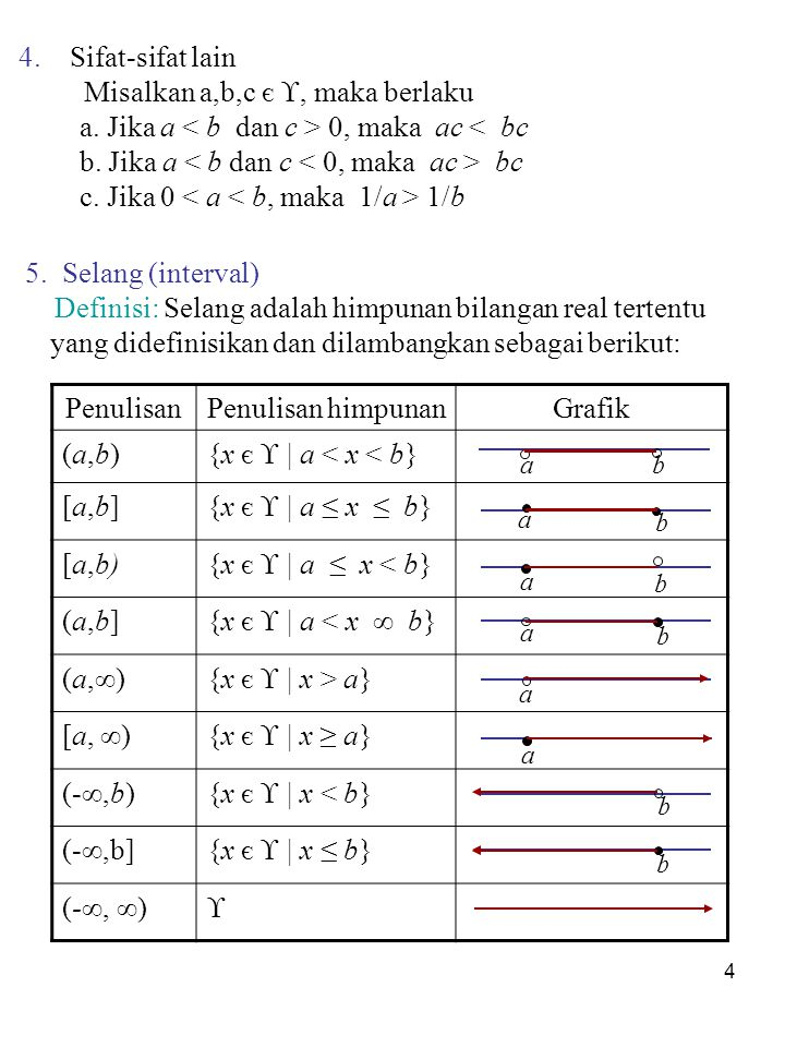 4 4.Sifat-sifat lain Misalkan a,b,c є , maka berlaku a.