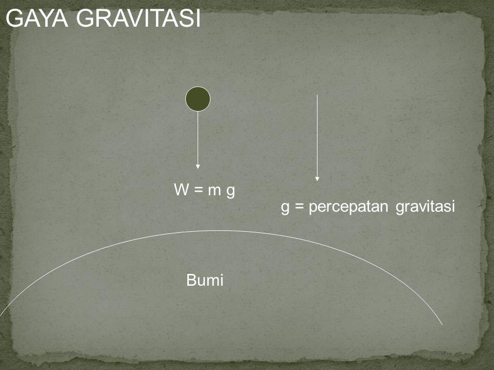 Contoh Soal 2.3 : Sebuah balok bemassa 5 kg bergerak ke atas dengan kecepatan awal V o pada bidang miring dengan sudut 30 o terhadap horisontal.