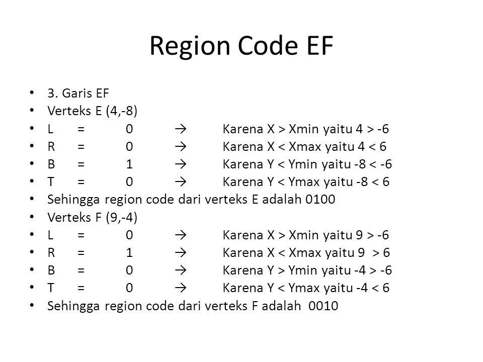 Region Code EF 3. Garis EF Verteks E (4,-8) L=0→Karena X > Xmin yaitu 4 > -6 R=0→Karena X < Xmax yaitu 4 < 6 B=1→Karena Y < Ymin yaitu -8 < -6 T=0→Kar
