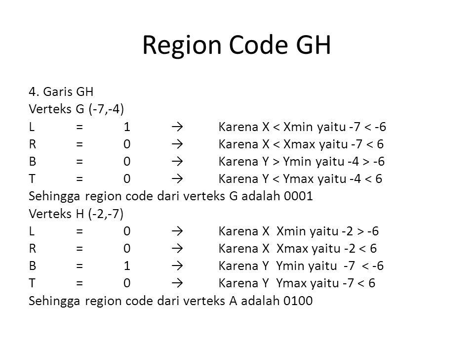 Region Code GH 4. Garis GH Verteks G (-7,-4) L=1→Karena X < Xmin yaitu -7 < -6 R=0→Karena X < Xmax yaitu -7 < 6 B=0→Karena Y > Ymin yaitu -4 > -6 T=0→