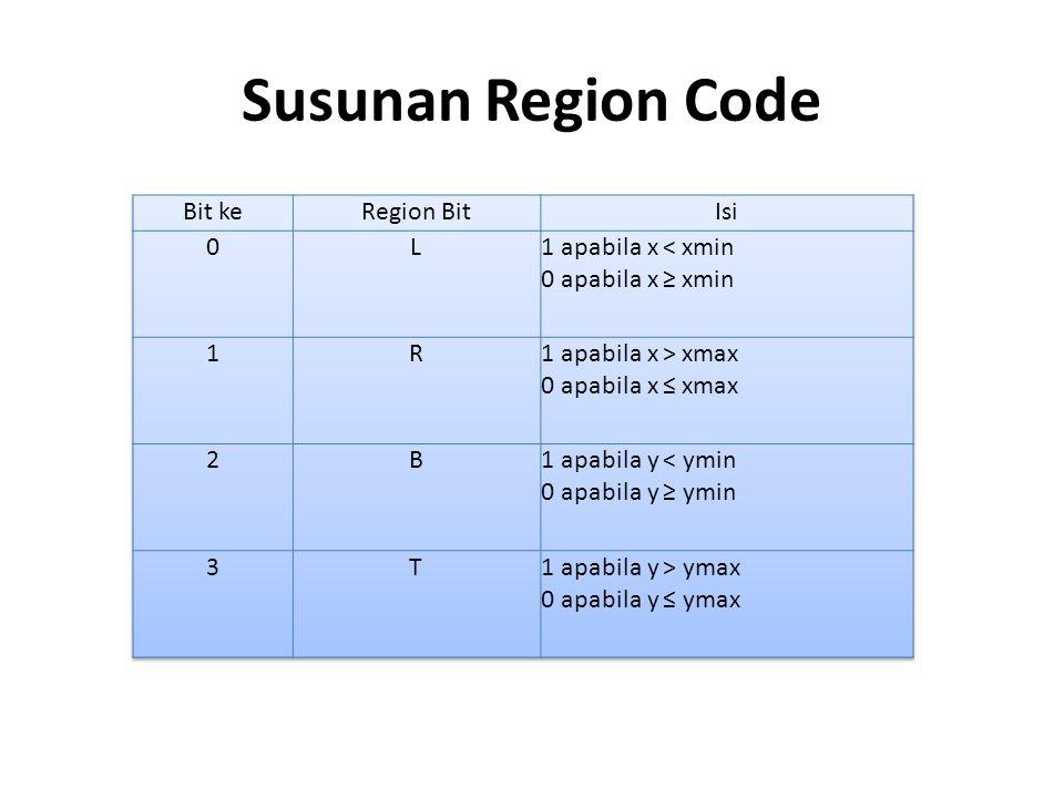 Susunan Region Code