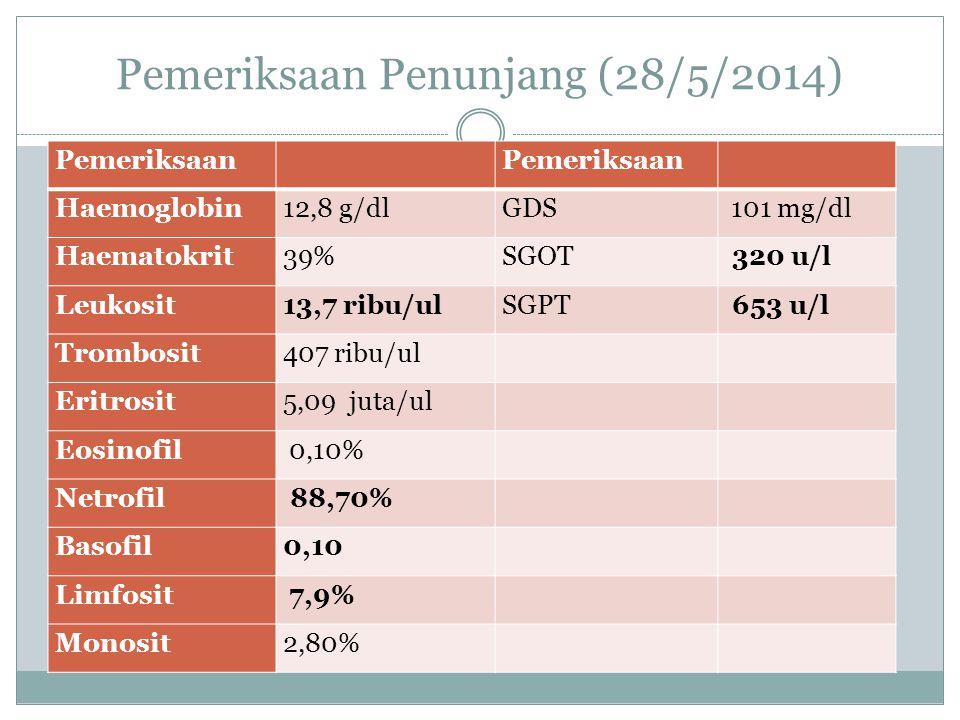 Pemeriksaan Penunjang (28/5/2014) Pemeriksaan Haemoglobin12,8 g/dlGDS 101 mg/dl Haematokrit39%SGOT 320 u/l Leukosit13,7 ribu/ulSGPT 653 u/l Trombosit407 ribu/ul Eritrosit5,09 juta/ul Eosinofil 0,10% Netrofil 88,70% Basofil0,10 Limfosit 7,9% Monosit2,80%