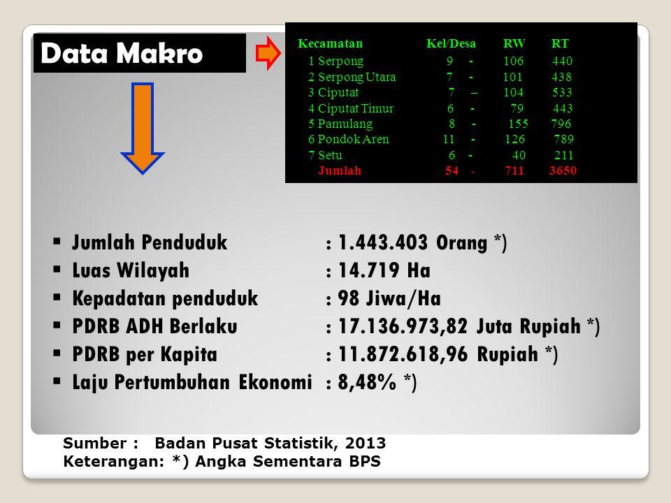 4 Kecamatan Luas Wilayah (Ha) Persentase terhadap luas kota (%) 1 Serpong 2.404 Ha 16,33% 2 Serpong Utara 1.784 Ha 12,12% 3 Ciputat 1.838 Ha 12,49% 4