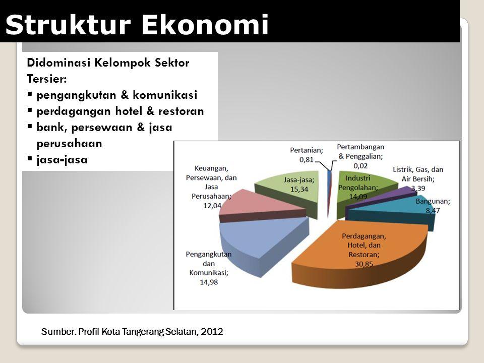Data Makro Sumber : Badan Pusat Statistik, 2013 Keterangan: *) Angka Sementara BPS  Jumlah Penduduk : 1.443.403 Orang *)  Luas Wilayah : 14.719 Ha 