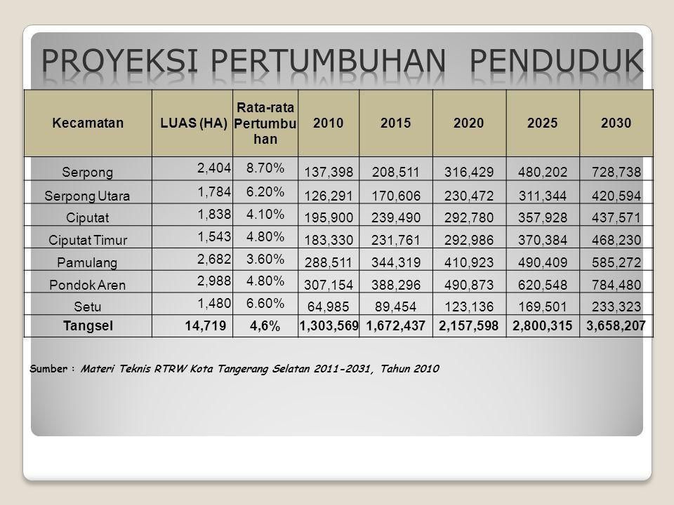 Struktur Ekonomi Didominasi Kelompok Sektor Tersier:  pengangkutan & komunikasi  perdagangan hotel & restoran  bank, persewaan & jasa perusahaan  jasa-jasa Sumber: Profil Kota Tangerang Selatan, 2012