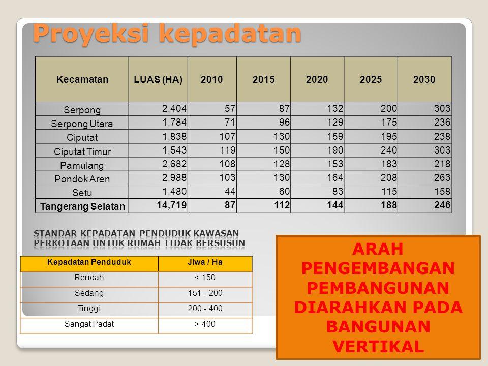 Kecamatan LUAS (HA) Rata-rata Pertumbu han 20102015202020252030 Serpong 2,4048.70% 137,398208,511316,429480,202728,738 Serpong Utara 1,7846.20% 126,29
