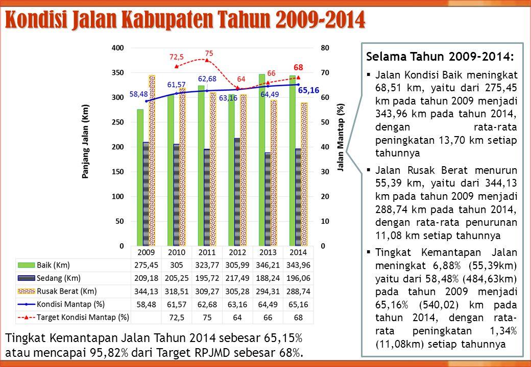Kondisi Jalan Kabupaten Tahun 2009-2014 Selama Tahun 2009-2014:  Jalan Kondisi Baik meningkat 68,51 km, yaitu dari 275,45 km pada tahun 2009 menjadi