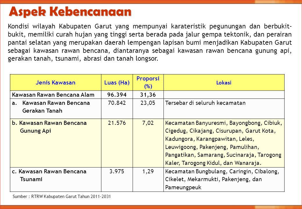 Aspek Kebencanaan Jenis KawasanLuas (Ha) Proporsi (%) Lokasi Kawasan Rawan Bencana Alam96.39431,36 a.Kawasan Rawan Bencana Gerakan Tanah 70.84223,05Te