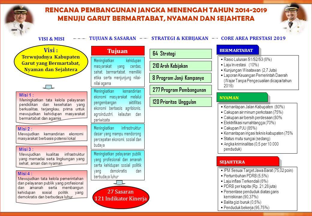 RENCANA PEMBANGUNAN JANGKA MENENGAH TAHUN 2014-2019 MENUJU GARUT BERMARTABAT, NYAMAN DAN SEJAHTERA VISI & MISI 64 Strategi 210 Arah Kebijakan 8 Progra