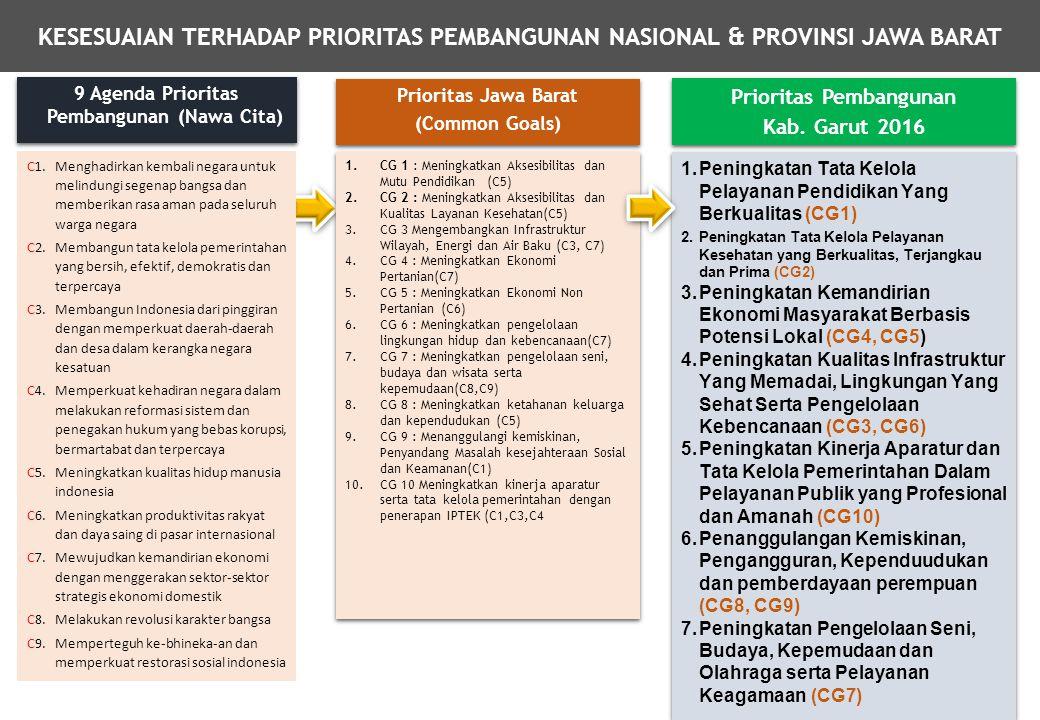 KESESUAIAN TERHADAP PRIORITAS PEMBANGUNAN NASIONAL & PROVINSI JAWA BARAT Prioritas Jawa Barat (Common Goals) Prioritas Jawa Barat (Common Goals) 9 Age