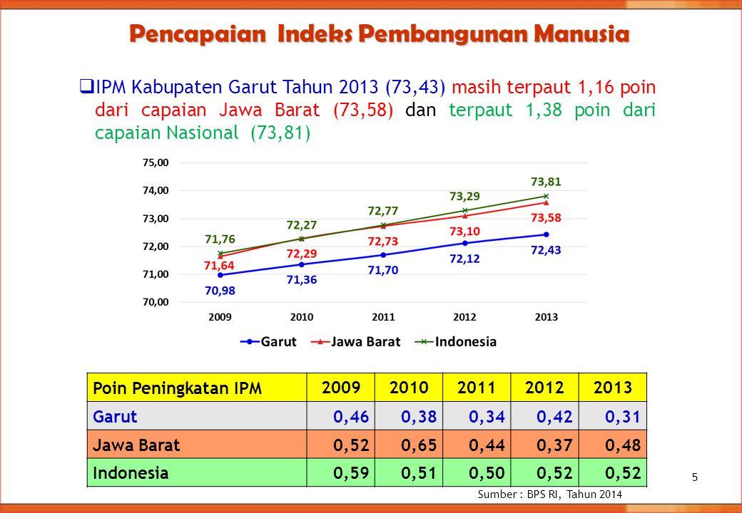  IPM Kabupaten Garut Tahun 2013 (73,43) masih terpaut 1,16 poin dari capaian Jawa Barat (73,58) dan terpaut 1,38 poin dari capaian Nasional (73,81) P