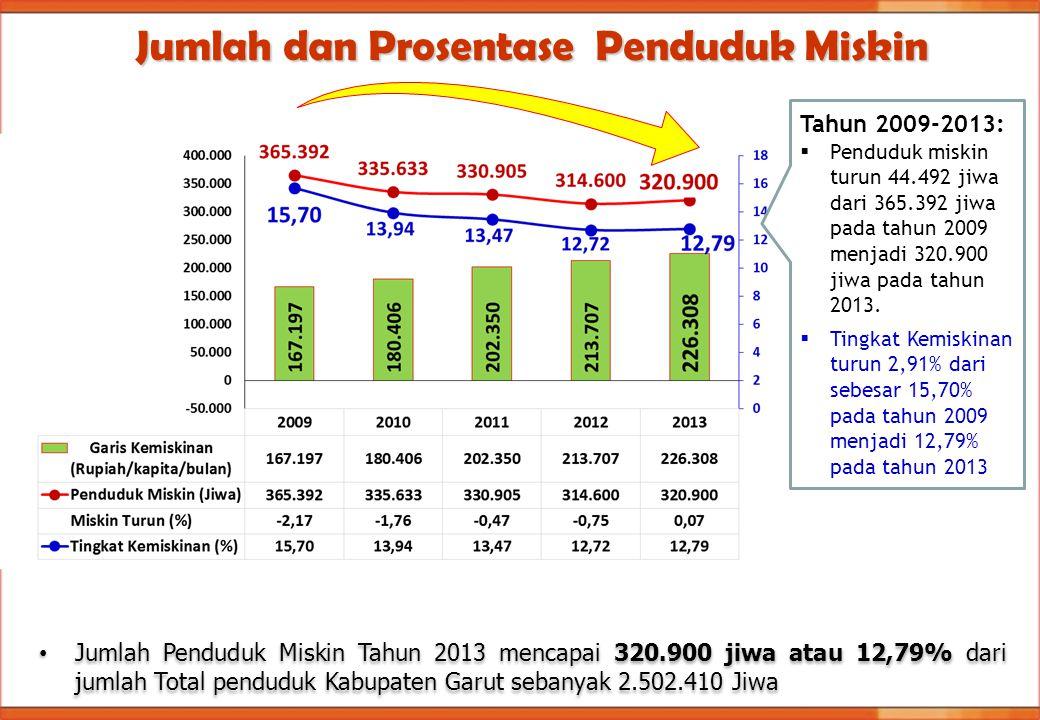 Jumlah dan Prosentase Penduduk Miskin Tahun 2009-2013:  Penduduk miskin turun 44.492 jiwa dari 365.392 jiwa pada tahun 2009 menjadi 320.900 jiwa pada