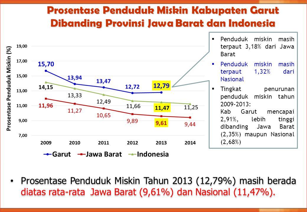 Prosentase Penduduk Miskin Tahun 2013 (12,79%) masih berada diatas rata-rata Jawa Barat (9,61%) dan Nasional (11,47%). Prosentase Penduduk Miskin Kabu