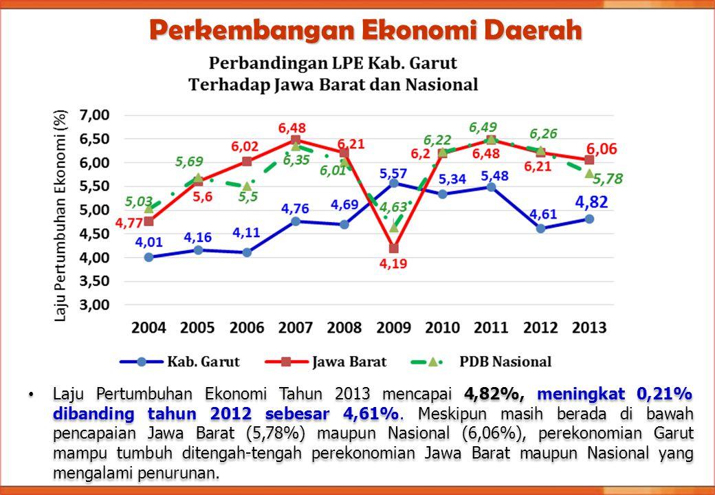 Laju Pertumbuhan Ekonomi Tahun 2013 mencapai 4,82%, meningkat 0,21% dibanding tahun 2012 sebesar 4,61%. Meskipun masih berada di bawah pencapaian Jawa