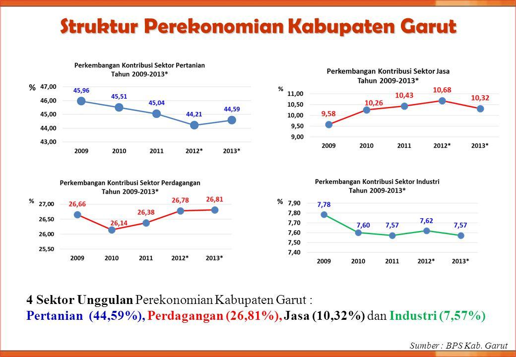 Struktur Perekonomian Kabupaten Garut Sumber : BPS Kab. Garut 4 Sektor Unggulan Perekonomian Kabupaten Garut : Pertanian (44,59%), Perdagangan (26,81%