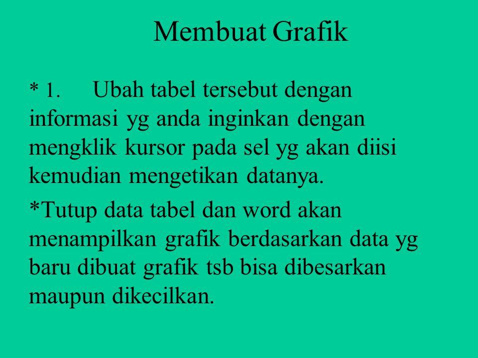 MEMBUAT GRAFIK Word menyediakan fasilitas untuk membuat grafik. Cara membuat grafik yaitu : 1. Anda disuruh mengisi data 2. Klik kkursor pada lokasi d