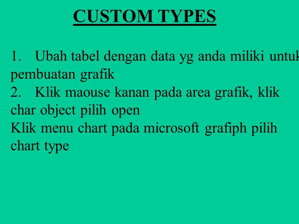 CUSTOM TYPES Yang memungkinkan grafik dibuat lebih cepat karena data sudah langsung ditampilkan dengan bentuk grafik langkah-langkah yang harus dilaku