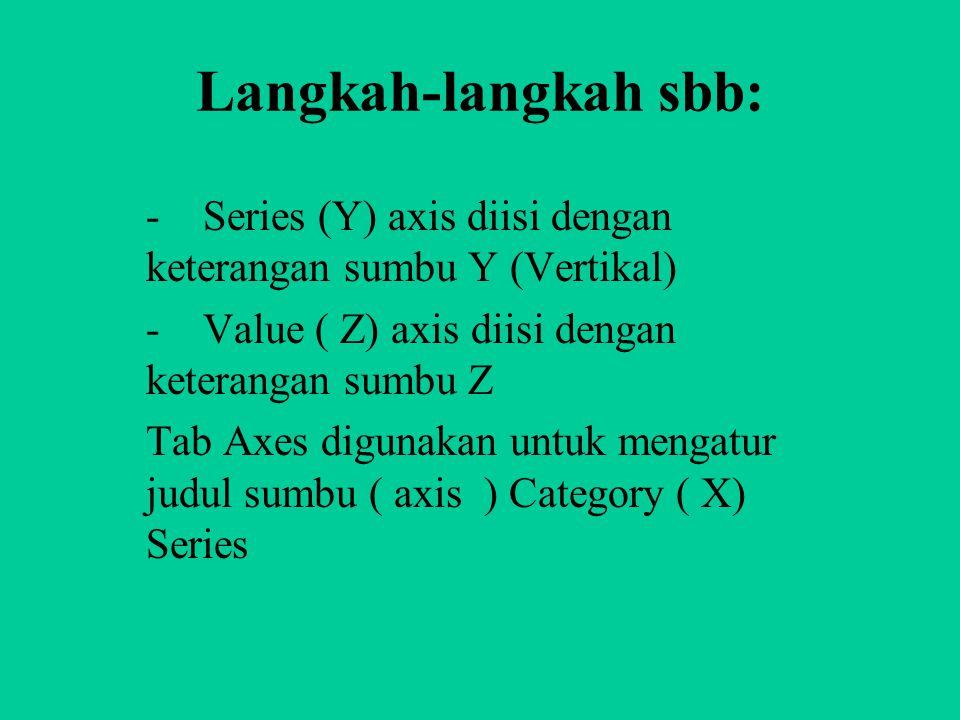 Langkah-langkah sbb: - Series (Y) axis diisi dengan keterangan sumbu Y (Vertikal) - Value ( Z) axis diisi dengan keterangan sumbu Z Tab Axes digunakan untuk mengatur judul sumbu ( axis ) Category ( X) Series