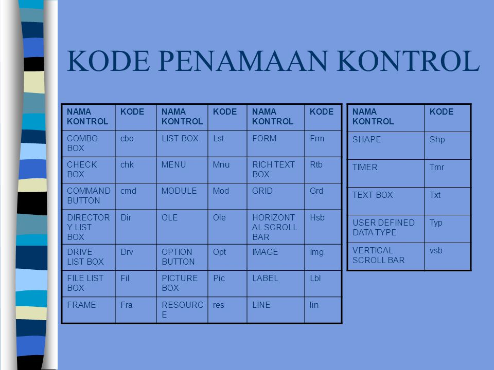 KODE PENAMAAN KONTROL NAMA KONTROL KODENAMA KONTROL KODENAMA KONTROL KODE COMBO BOX cboLIST BOXLstFORMFrm CHECK BOX chkMENUMnuRICH TEXT BOX Rtb COMMAND BUTTON cmdMODULEModGRIDGrd DIRECTOR Y LIST BOX DirOLEOleHORIZONT AL SCROLL BAR Hsb DRIVE LIST BOX DrvOPTION BUTTON OptIMAGEImg FILE LIST BOX FilPICTURE BOX PicLABELLbl FRAMEFraRESOURC E resLINElin NAMA KONTROL KODE SHAPEShp TIMERTmr TEXT BOXTxt USER DEFINED DATA TYPE Typ VERTICAL SCROLL BAR vsb
