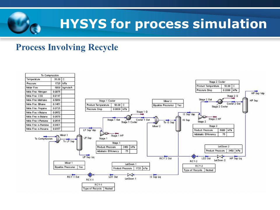 HYSYS for process simulation Process Involving Recycle