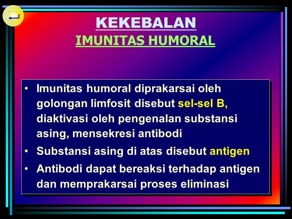 KEKEBALAN DUA MEKANISME KEKEBALAN Imunitas humoral yaitu dengan memproduksi zat anti (antibodi) Imunitas seluler (Cell Mediated Immunity/CMI), termasu