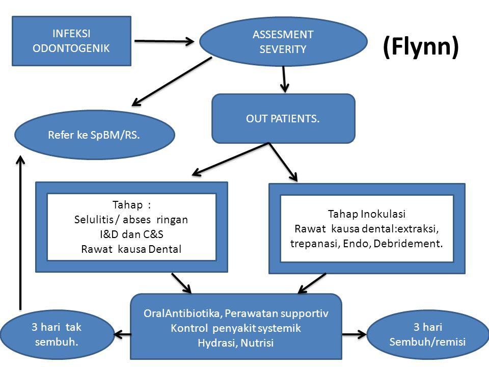(Flynn) INFEKSI ODONTOGENIK ASSESMENT SEVERITY OUT PATIENTS. Tahap : Selulitis / abses ringan I&D dan C&S Rawat kausa Dental Tahap Inokulasi Rawat kau