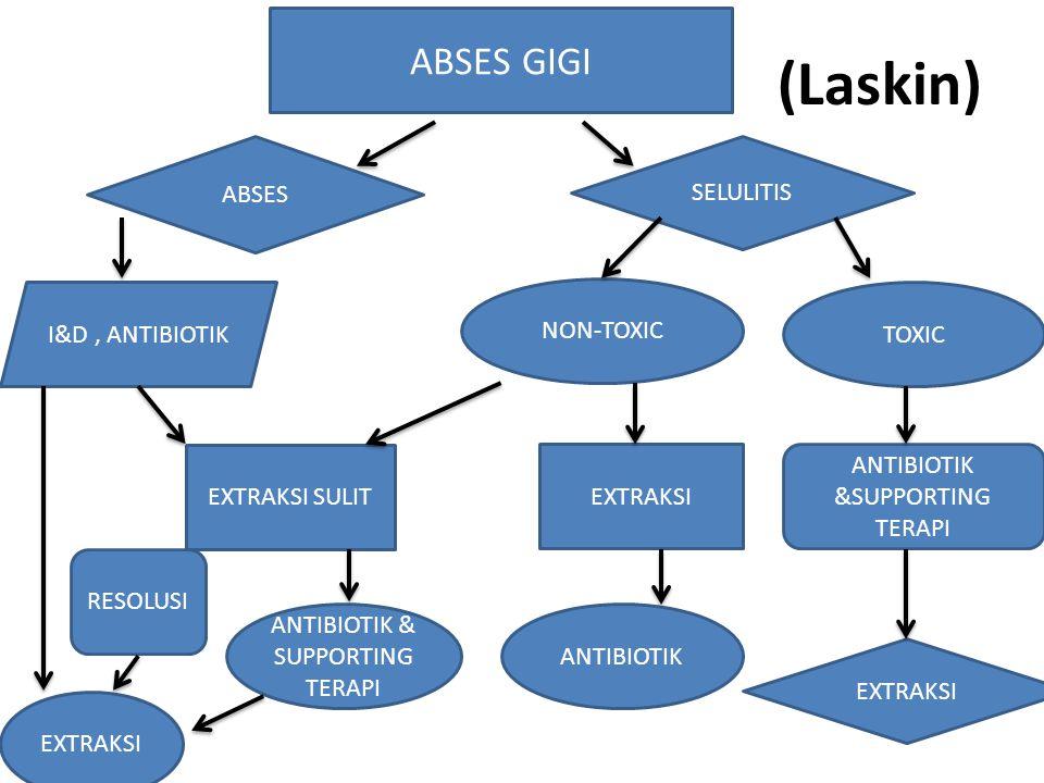 (Laskin) ABSES GIGI ABSES SELULITIS NON-TOXIC TOXIC ANTIBIOTIK &SUPPORTING TERAPI EXTRAKSI EXTRAKSI SULIT ANTIBIOTIK ANTIBIOTIK & SUPPORTING TERAPI I&