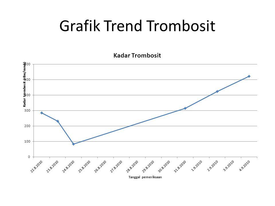 Grafik Trend Trombosit