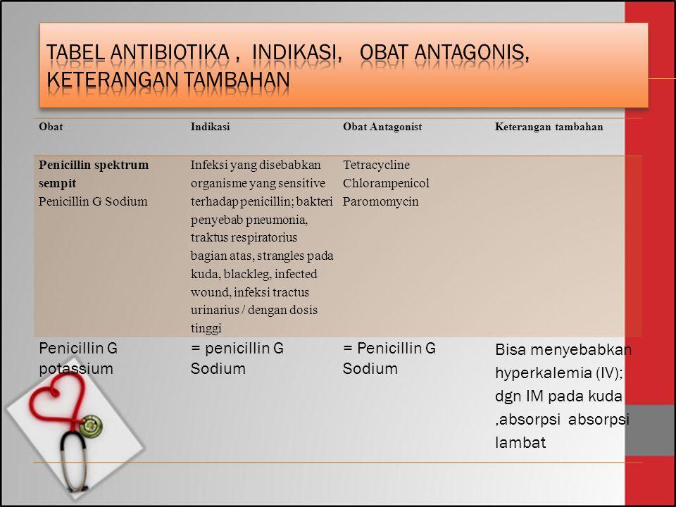 ObatIndikasiObat AntagonistKeterangan tambahan Penicillin spektrum sempit Penicillin G Sodium Infeksi yang disebabkan organisme yang sensitive terhada