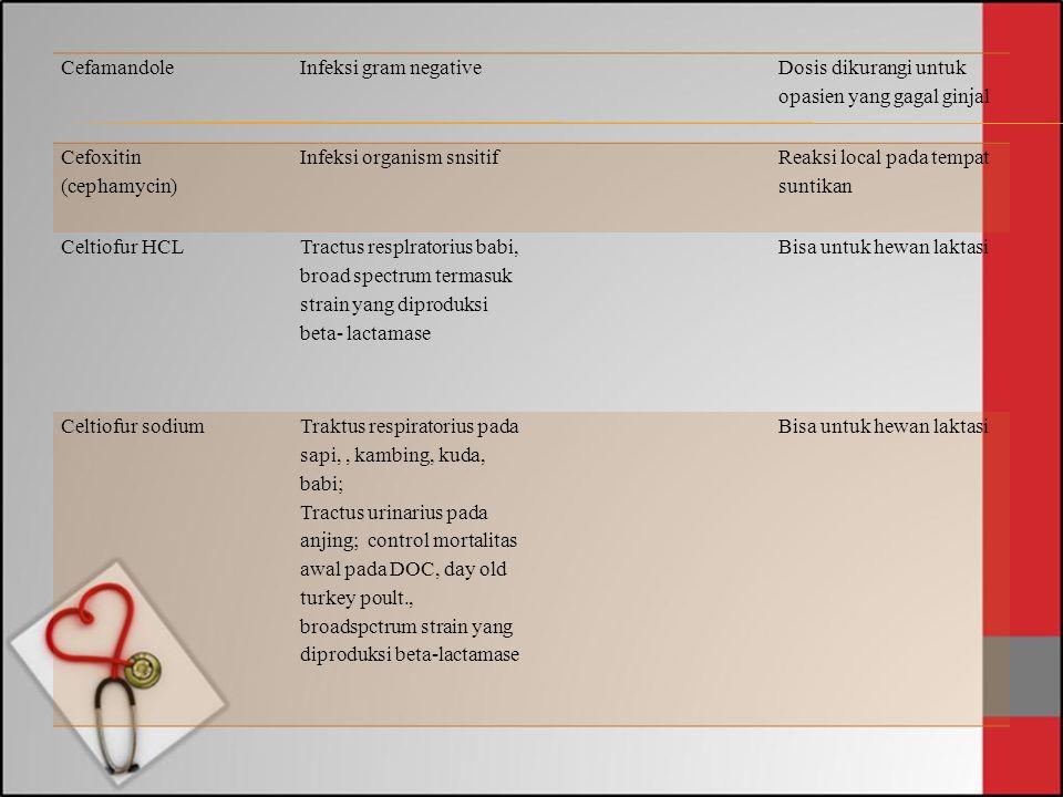CefamandoleInfeksi gram negative Dosis dikurangi untuk opasien yang gagal ginjal Cefoxitin (cephamycin) Infeksi organism snsitif Reaksi local pada tem