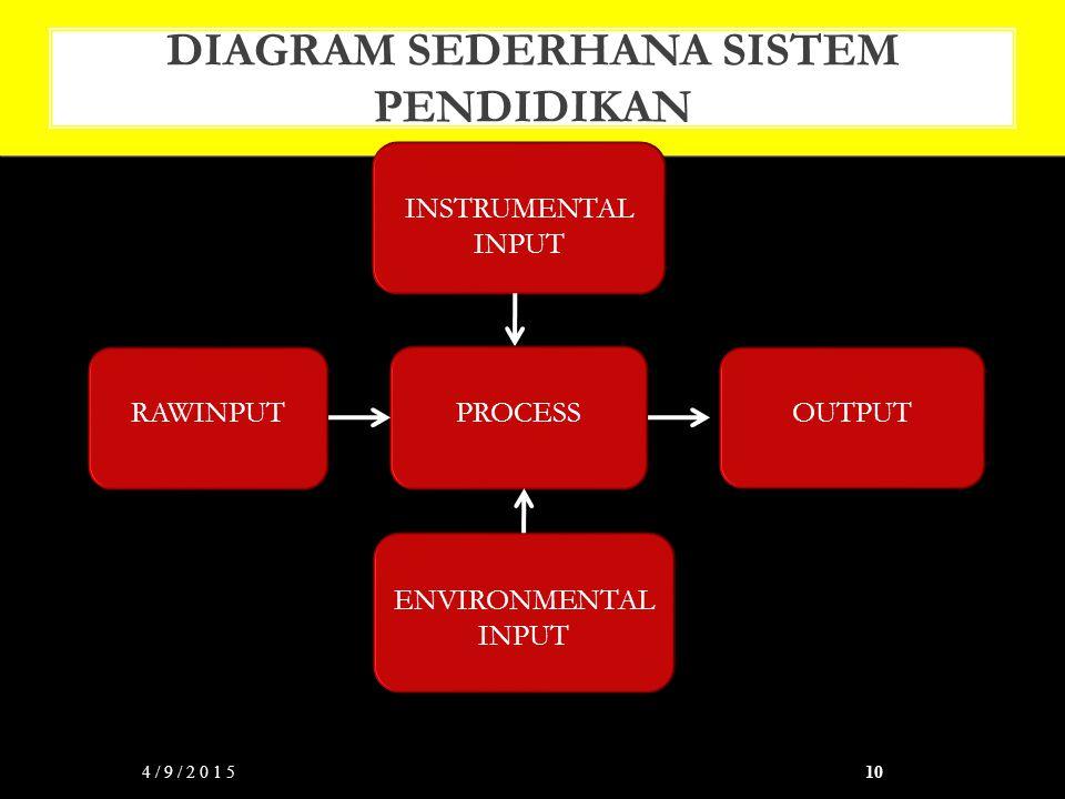 DIAGRAM SEDERHANA SISTEM PENDIDIKAN 4/9/201510 INSTRUMENTAL INPUT OUTPUT RAWINPUT ENVIRONMENTAL INPUT PROCESS