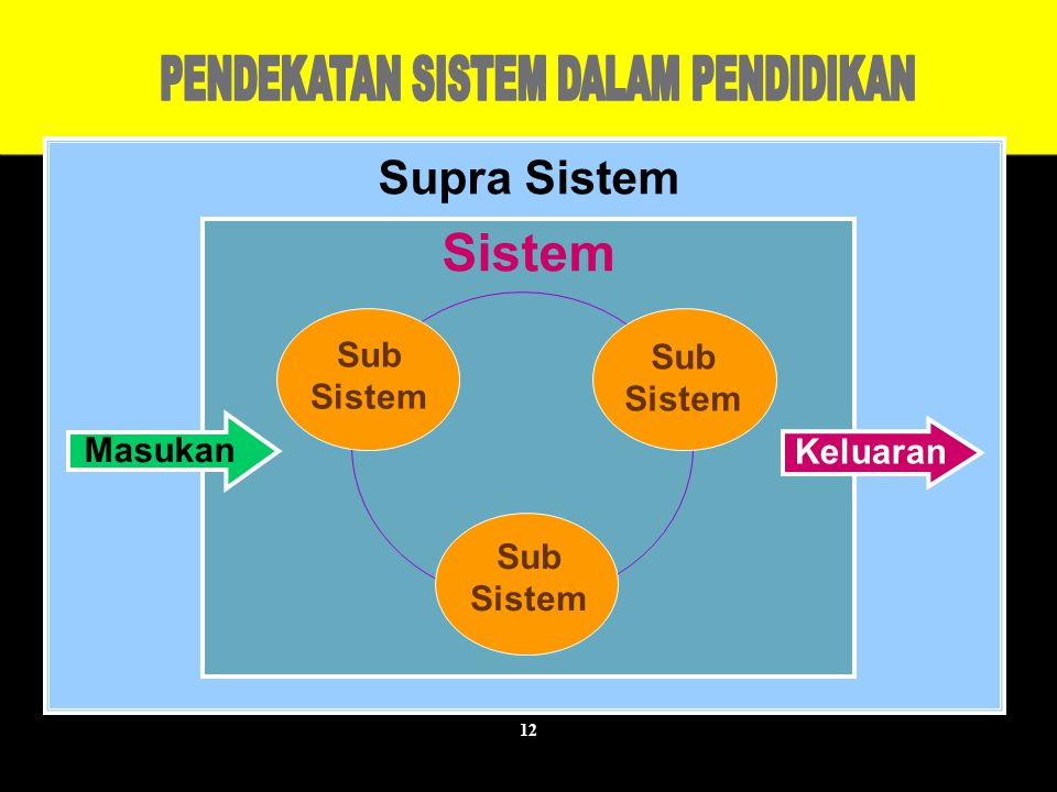 12 Supra Sistem Sistem Sub Sistem Masukan Keluaran