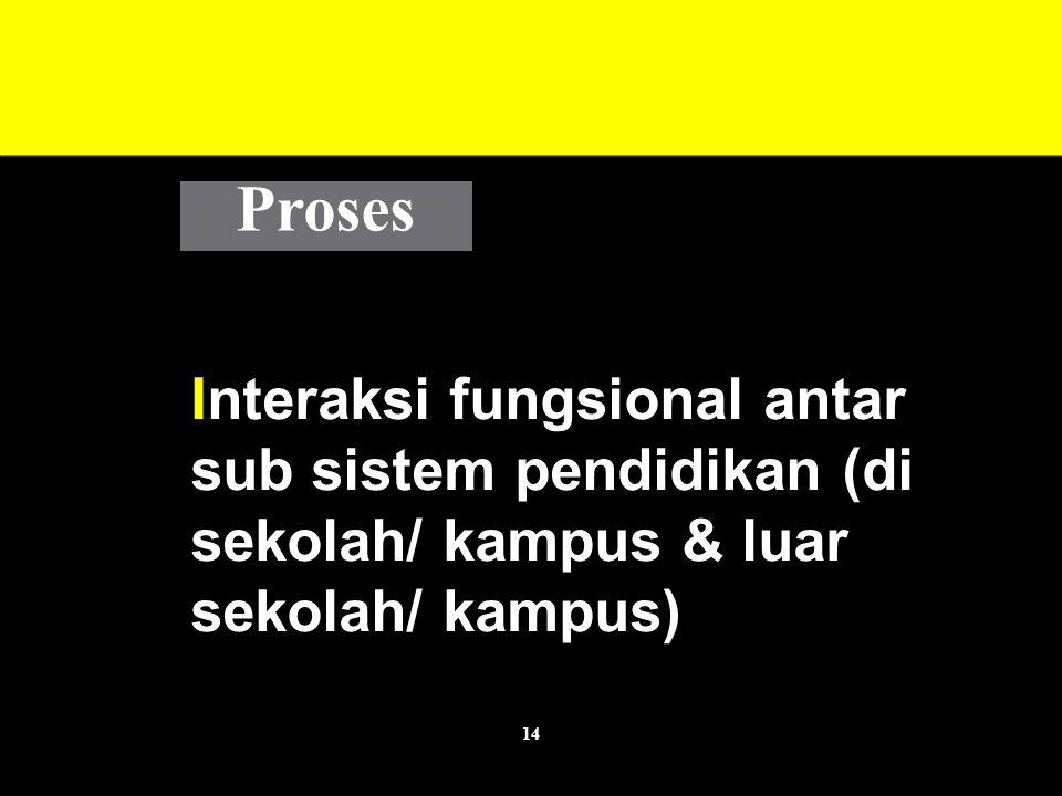 14 Interaksi fungsional antar sub sistem pendidikan (di sekolah/ kampus & luar sekolah/ kampus) Proses