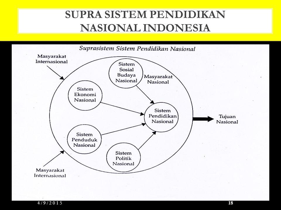 SUPRA SISTEM PENDIDIKAN NASIONAL INDONESIA 4/9/201518