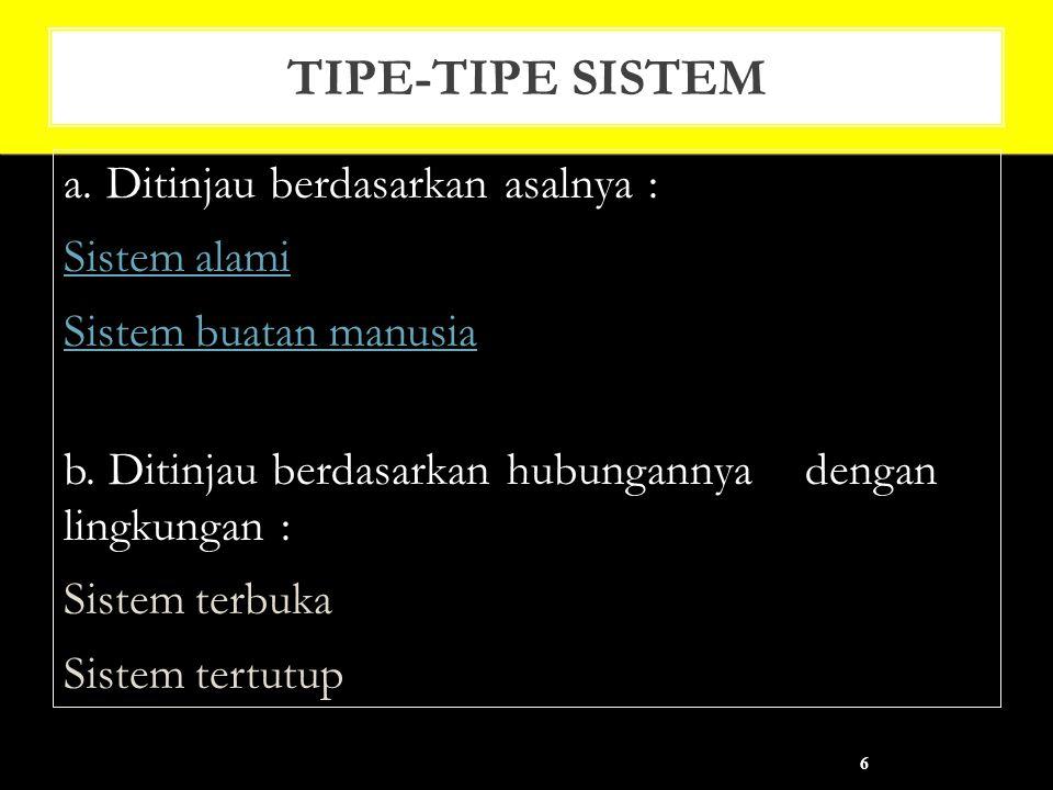 TIPE-TIPE SISTEM a.Ditinjau berdasarkan asalnya : Sistem alami Sistem buatan manusia b.