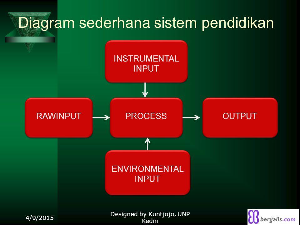 Diagram sederhana sistem pendidikan 4/9/2015 Designed by Kuntjojo, UNP Kediri 8 INSTRUMENTAL INPUT OUTPUT RAWINPUT ENVIRONMENTAL INPUT PROCESS