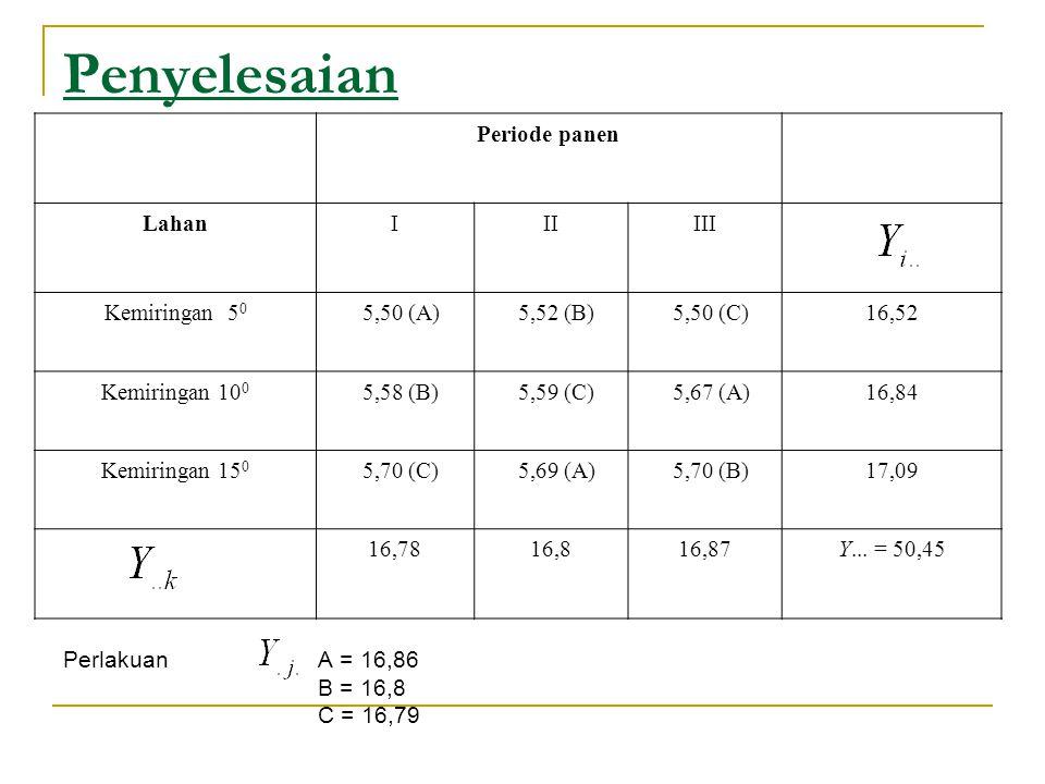 Penyelesaian Perlakuan A = 16,86 B = 16,8 C = 16,79 Periode panen LahanIIIIII Kemiringan 5 0 5,50 (A) 5,52 (B) 5,50 (C)16,52 Kemiringan 10 0 5,58 (B)