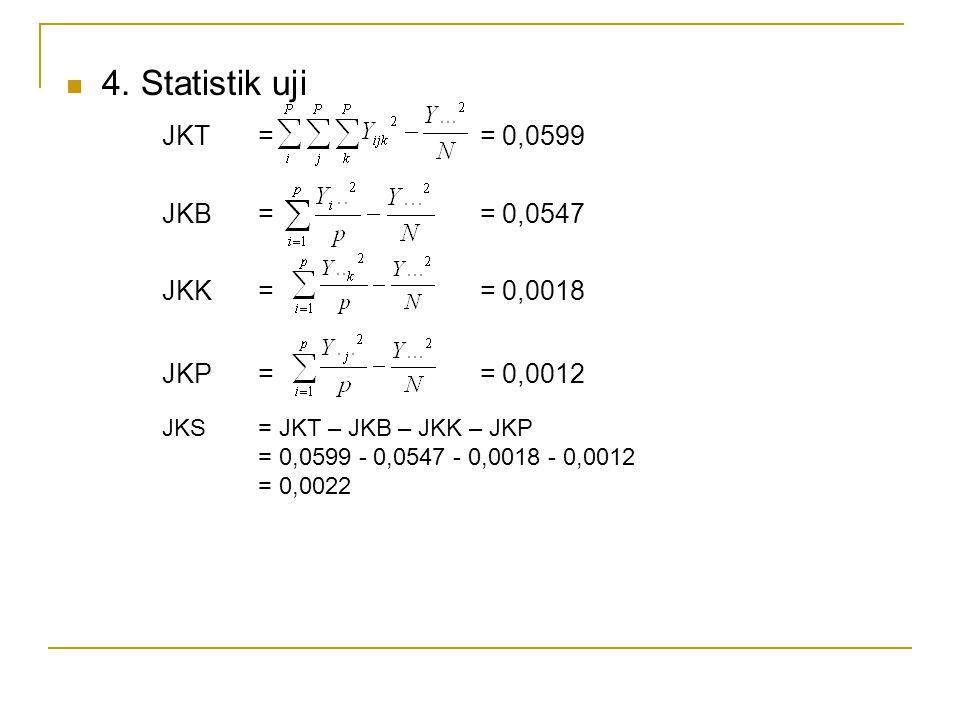 4. Statistik uji JKT= = 0,0599 JKB= = 0,0547 JKK= = 0,0018 JKP= = 0,0012 JKS = JKT – JKB – JKK – JKP = 0,0599 - 0,0547 - 0,0018 - 0,0012 = 0,0022