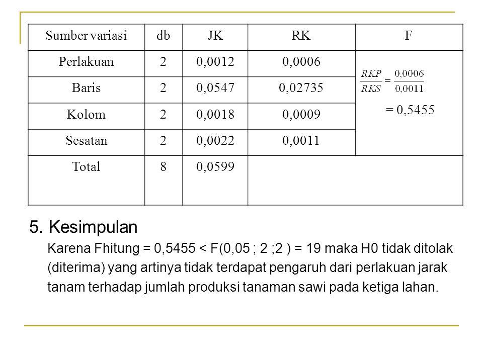 Sumber variasidbJKRKF Perlakuan20,00120,0006 = 0,5455 Baris20,05470,02735 Kolom20,00180,0009 Sesatan20,00220,0011 Total80,0599 5. Kesimpulan Karena Fh