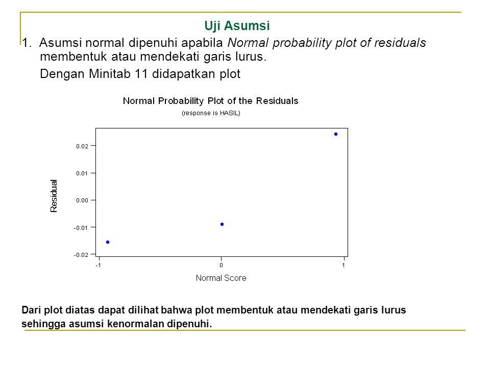 Uji Asumsi 1. Asumsi normal dipenuhi apabila Normal probability plot of residuals membentuk atau mendekati garis lurus. Dengan Minitab 11 didapatkan p