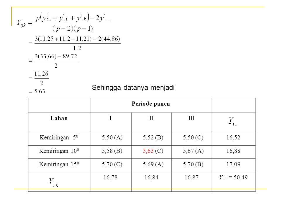 Sehingga datanya menjadi Periode panen LahanIIIIII Kemiringan 5 0 5,50 (A) 5,52 (B) 5,50 (C)16,52 Kemiringan 10 0 5,58 (B) 5,63 (C) 5,67 (A)16,88 Kemi