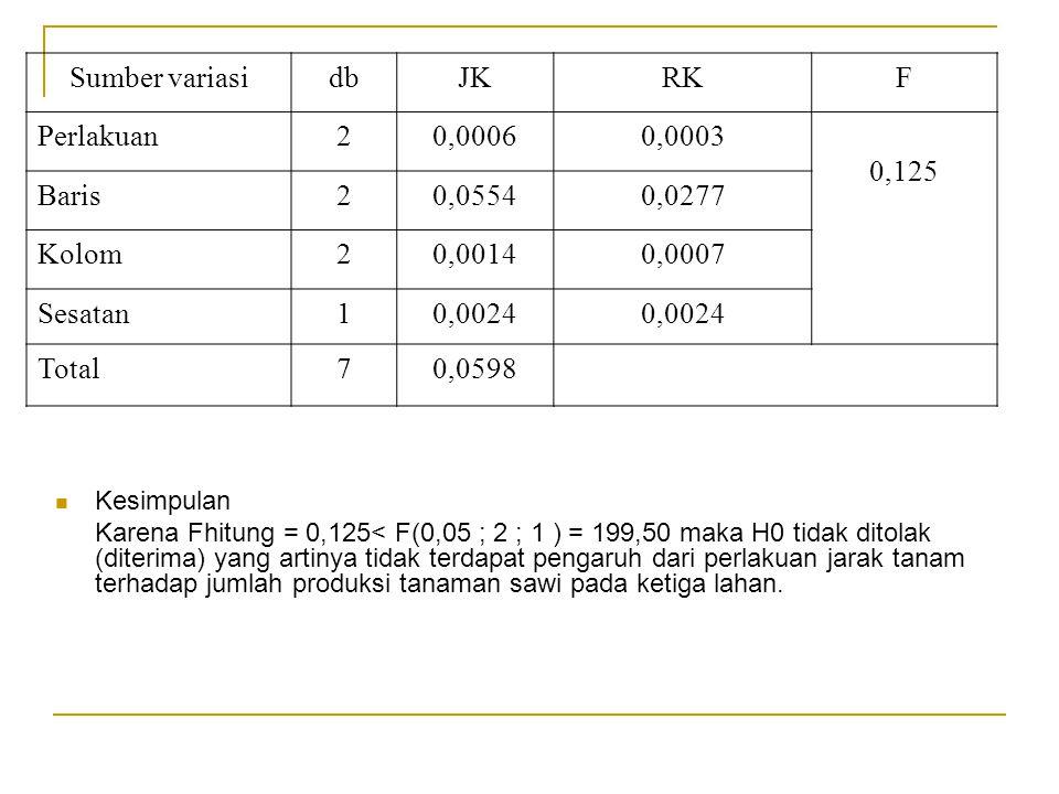 Kesimpulan Karena Fhitung = 0,125< F(0,05 ; 2 ; 1 ) = 199,50 maka H0 tidak ditolak (diterima) yang artinya tidak terdapat pengaruh dari perlakuan jara